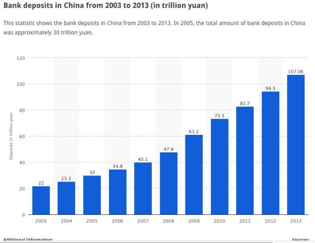 bank deposits in china