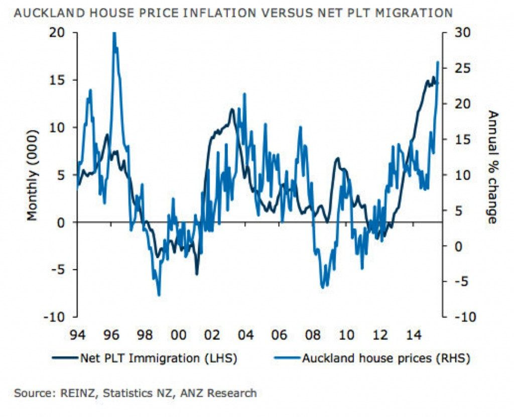 migration house price chart