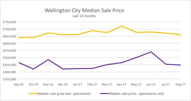 wellington real estate median sale price