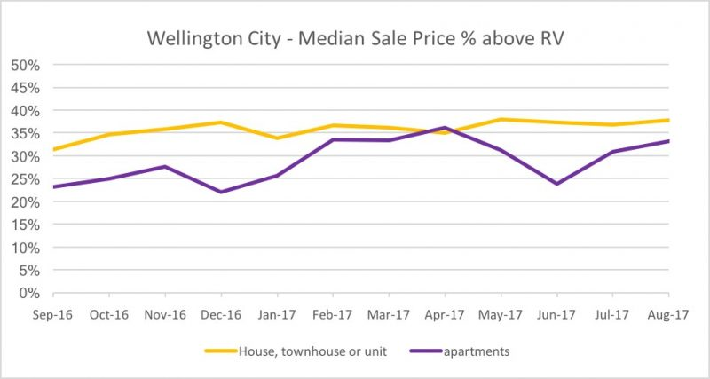 wellington real estate median % above RV