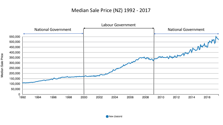 Median Sale Price (NZ)