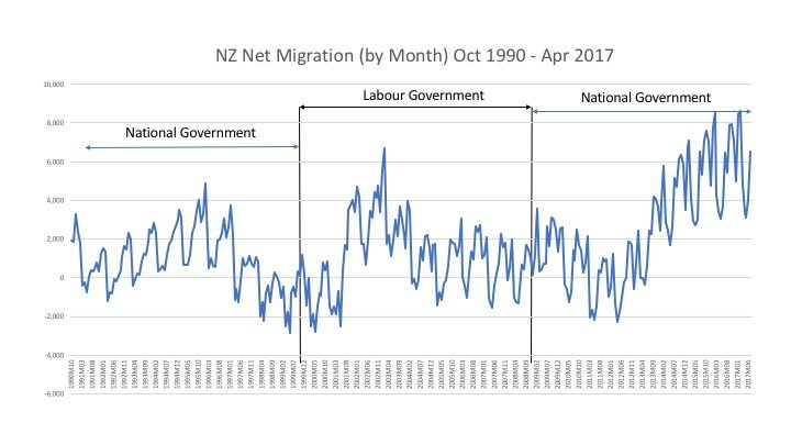 NZ Net migration by month, 1990 - 2017