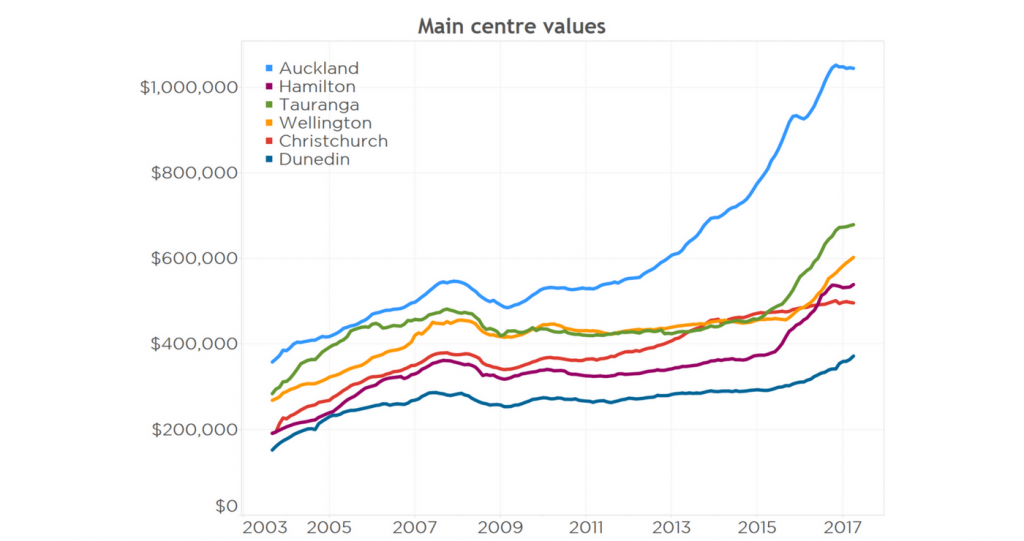 Is Now A Good Time To Buy Property In Melbourne