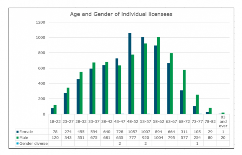 Licensing Stats - REA September 2020