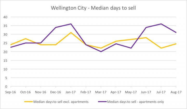 wellington real estate median days to sell