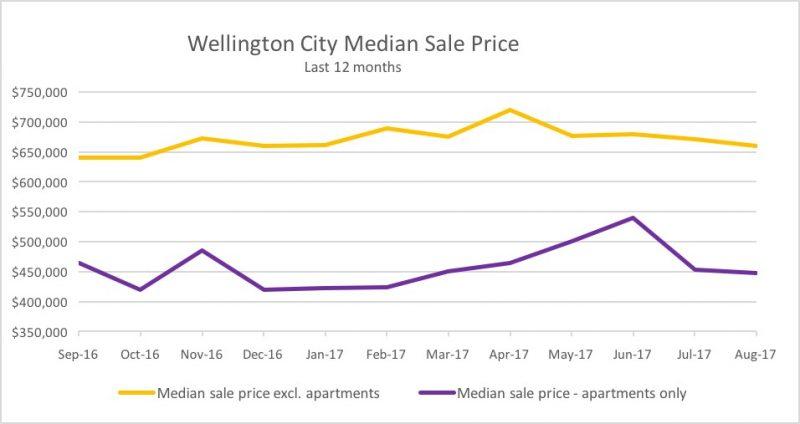 wellington real estate median sale price
