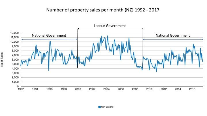 Number of property sales per month (NZ)