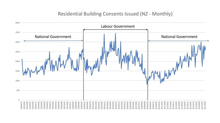 Residential Building Consents Issued (NZ - Monthly)