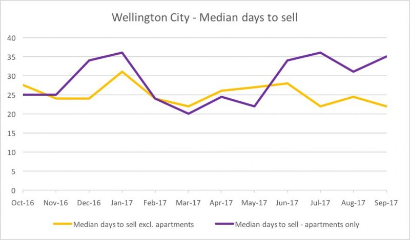 Wellington City - median days to sell
