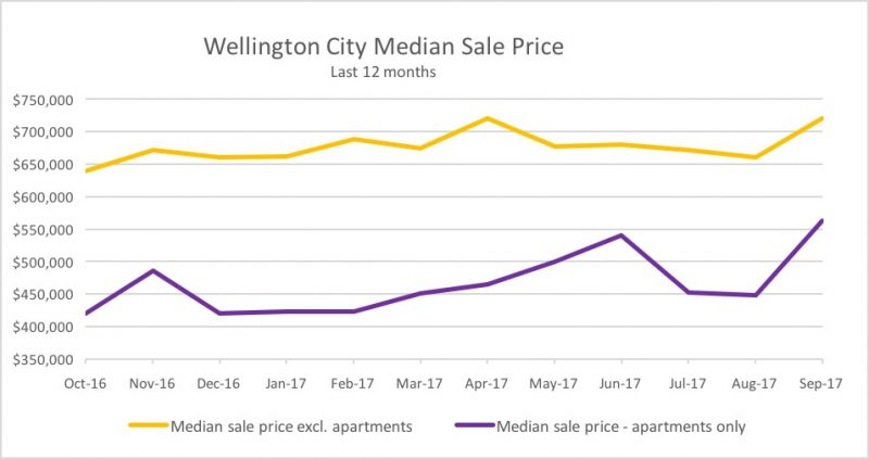 Wellington City median sale price - last 12 months