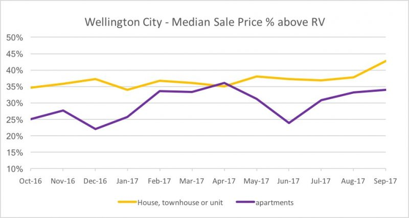 Wellington City median sale price % over RV