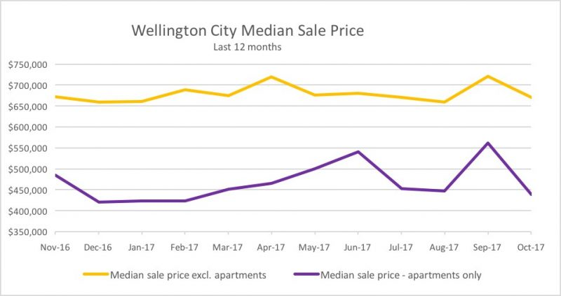 Wellington City Median Sale Price