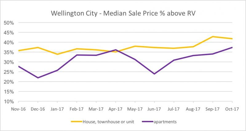 Wellington City - Median Sale Price % above RV