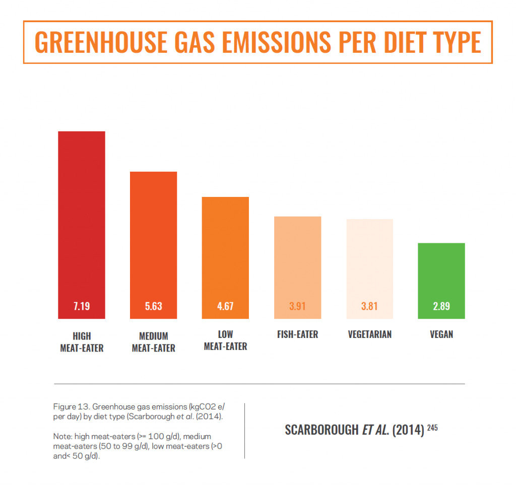 greenhouse emmissions per diet type